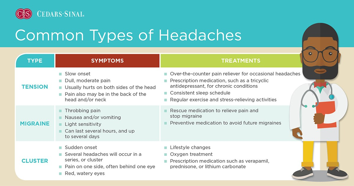 Common headaches, how to treat headaches, Cedars-Sinai, symptoms, infographic