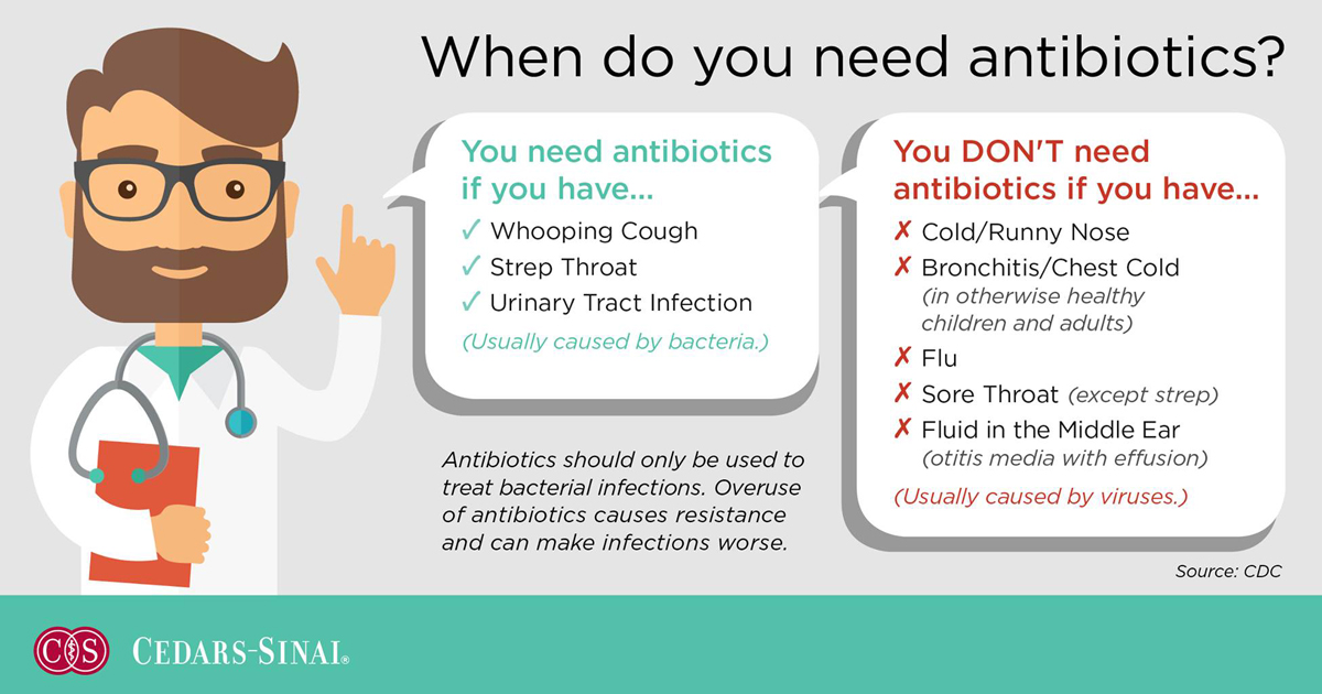 Infographic of when it is appropriate to take antibiotics.