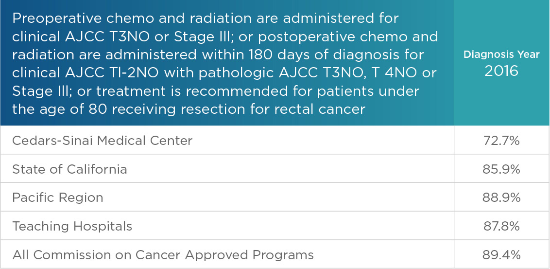 Cancer Quality Measures Patient Satisfaction Outcomes Cedars Sinai
