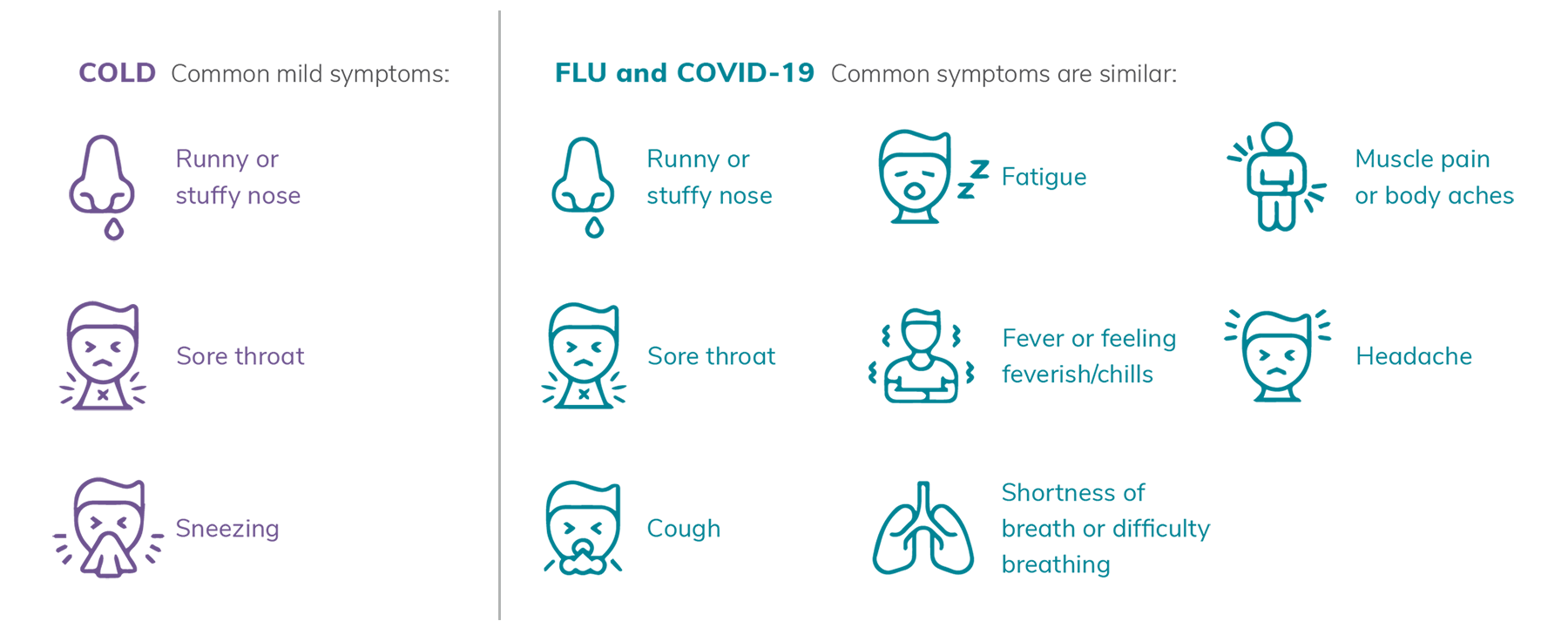 An infographic showing cold, flu and COVID-19 symptoms. Common cold symptoms include: Runny or stuffy nose, sore throat, and sneezing. Flu and COVID-19 common symptoms are similar and may include runny or stuffy nose, sore throat, cough, fatigue, fever or feeling feverish/chills, shortness of breath or difficulty breathing, muscle pain or body aches, and headache.
